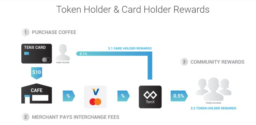 tenx reward