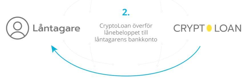 cryptoloan betala ut pengar